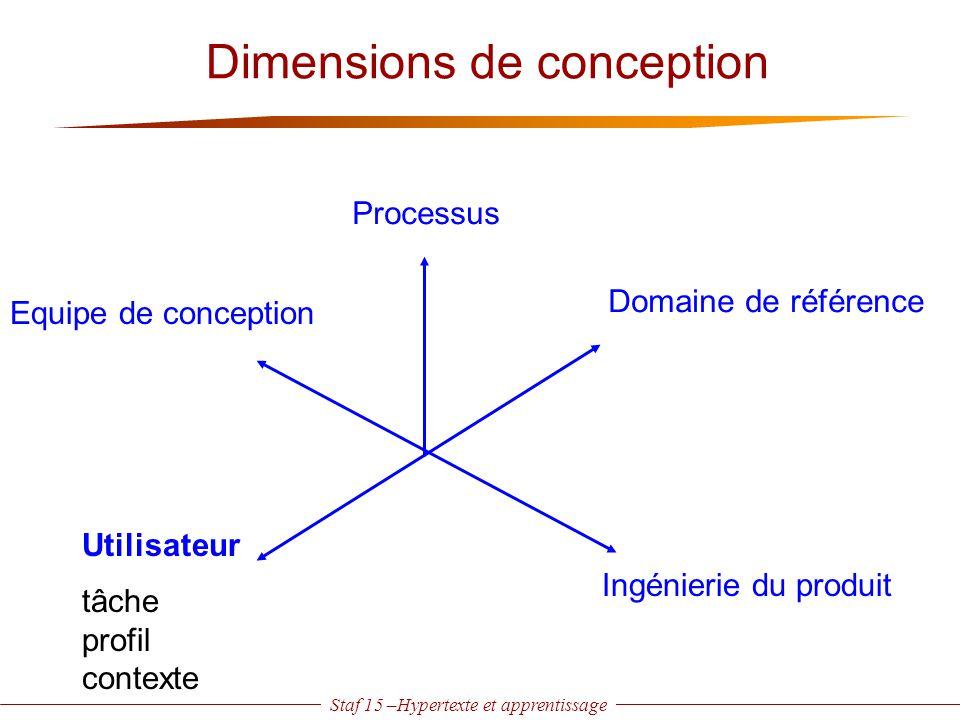 Staf 15 –Hypertexte et apprentissage Dimensions de conception Processus Domaine de référence Utilisateur Equipe de conception tâche profil contexte In