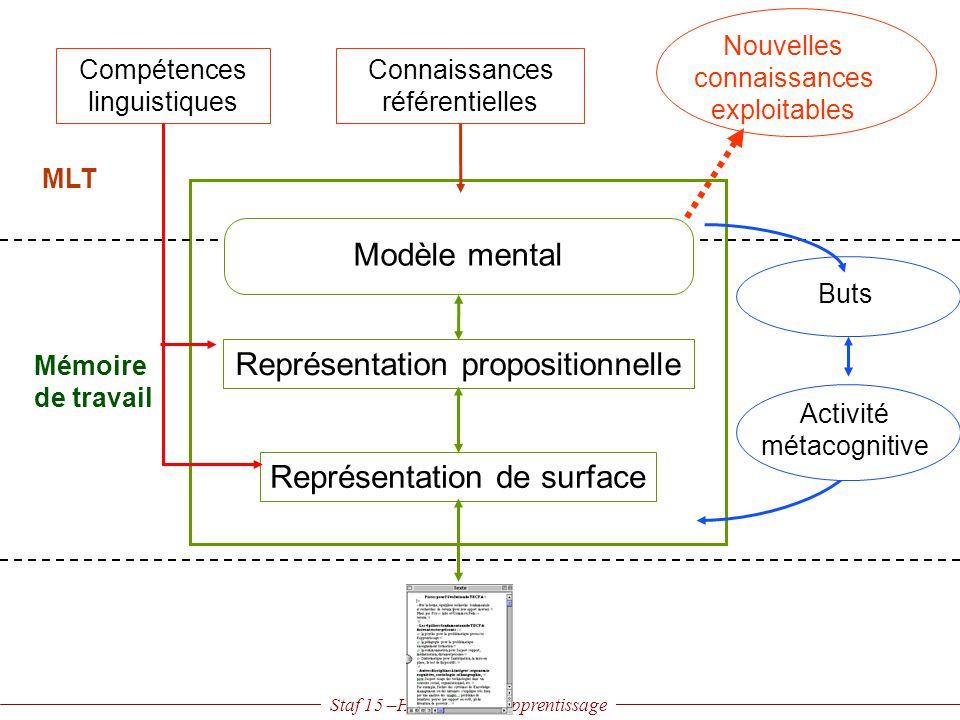 Staf 15 –Hypertexte et apprentissage Représentation propositionnelle Représentation de surface Mémoire de travail Nouvelles connaissances exploitables