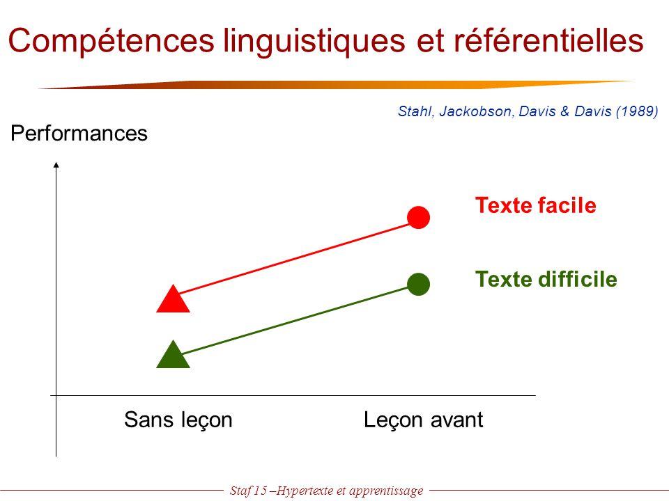 Staf 15 –Hypertexte et apprentissage Compétences linguistiques et référentielles Leçon avantSans leçon Texte facile Texte difficile Performances Stahl
