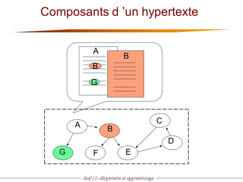 Staf 15 –Hypertexte et apprentissage Dimensions de conception Processus Domaine de référence Utilisateur Equipe de conception documents source modélisation Ingénierie du produit