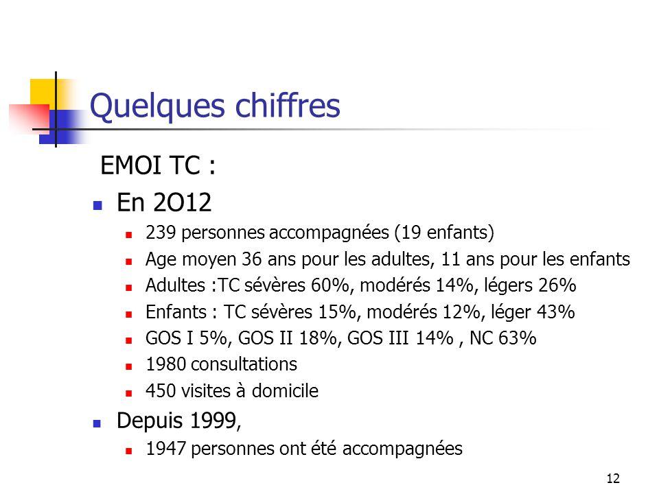 12 Quelques chiffres EMOI TC : En 2O12 239 personnes accompagnées (19 enfants) Age moyen 36 ans pour les adultes, 11 ans pour les enfants Adultes :TC