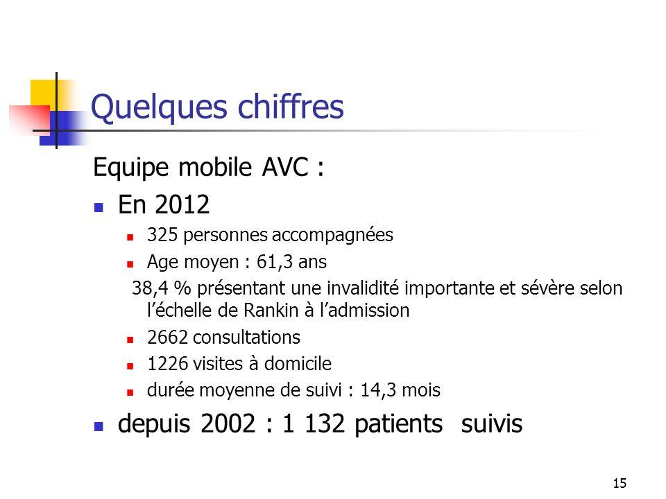 15 Quelques chiffres Equipe mobile AVC : En 2012 325 personnes accompagnées Age moyen : 61,3 ans 38,4 % présentant une invalidité importante et sévère