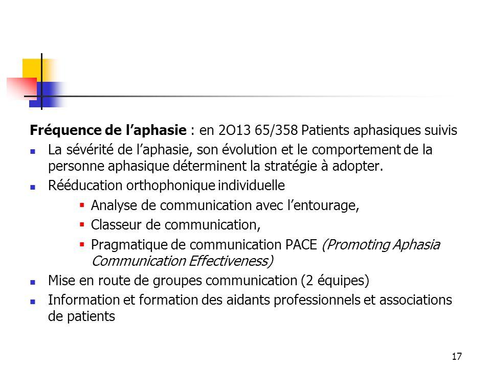 17 Fréquence de l'aphasie : en 2O13 65/358 Patients aphasiques suivis La sévérité de l'aphasie, son évolution et le comportement de la personne aphasi