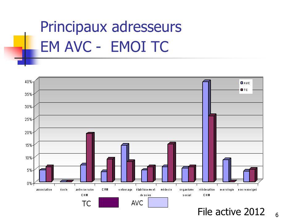 6 Principaux adresseurs EM AVC - EMOI TC File active 2012 TC AVC
