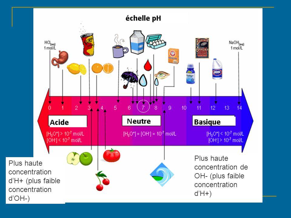Les caractéristiques des acides et les bases p.160 CaractéristiqueAcideBase Goût Toucher Papier tournesol Avec les métaux Conduit l'électricité pH
