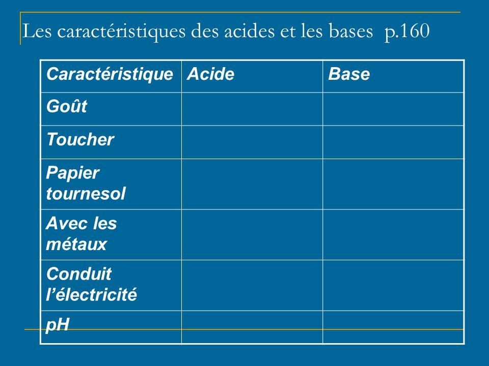 Les réactions entre les acides et les bases ACIDE + BASE → H 2 O + SEL  La NEUTRALISATION pH neutre à la fin Ex: Acide chlorhydrique de l'estomac + Magnalax (antiacide hydroxyde de magnésium) 2HCl (aq) + Mg(OH) 2 → 2H 2 O (l) + MgCl 2