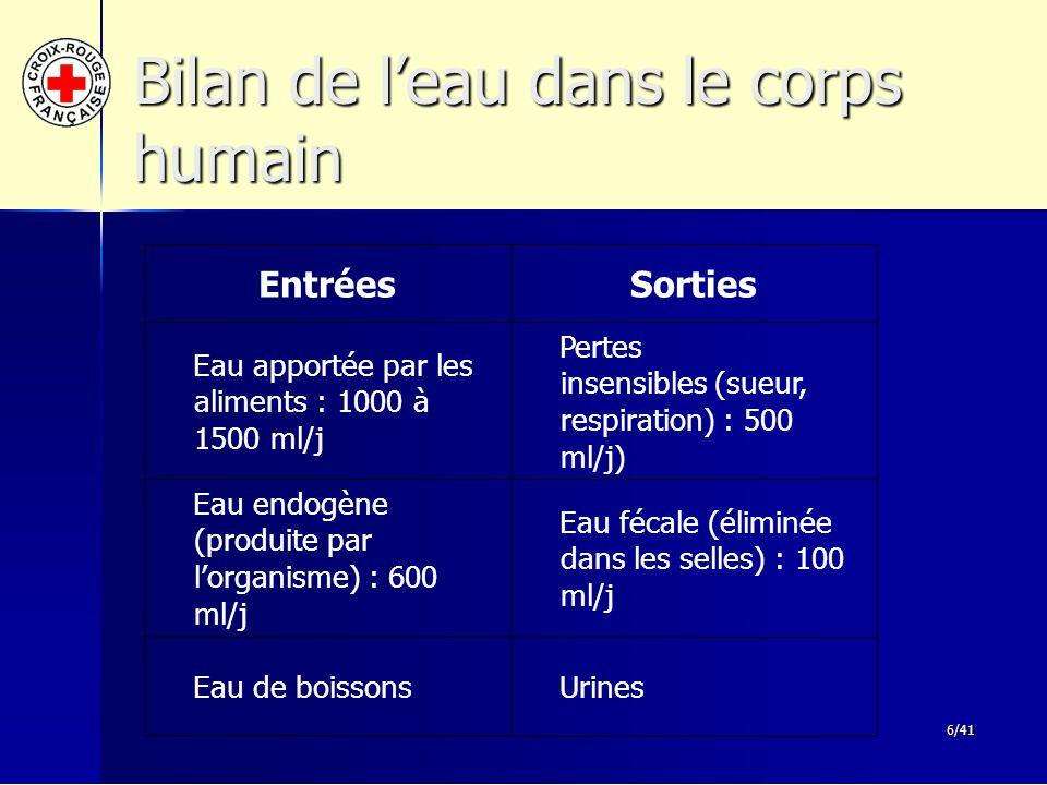 6/41 Bilan de l'eau dans le corps humain Urines Eau de boissons Eau fécale (éliminée dans les selles) : 100 ml/j Eau endogène (produite par l'organism