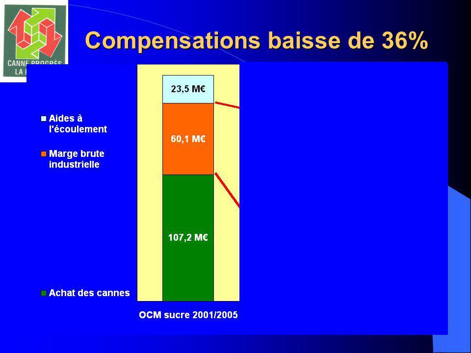 Compensations baisse de 36%