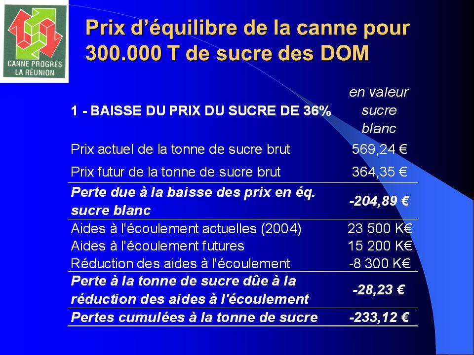 Prix d'équilibre de la canne pour 300.000 T de sucre des DOM