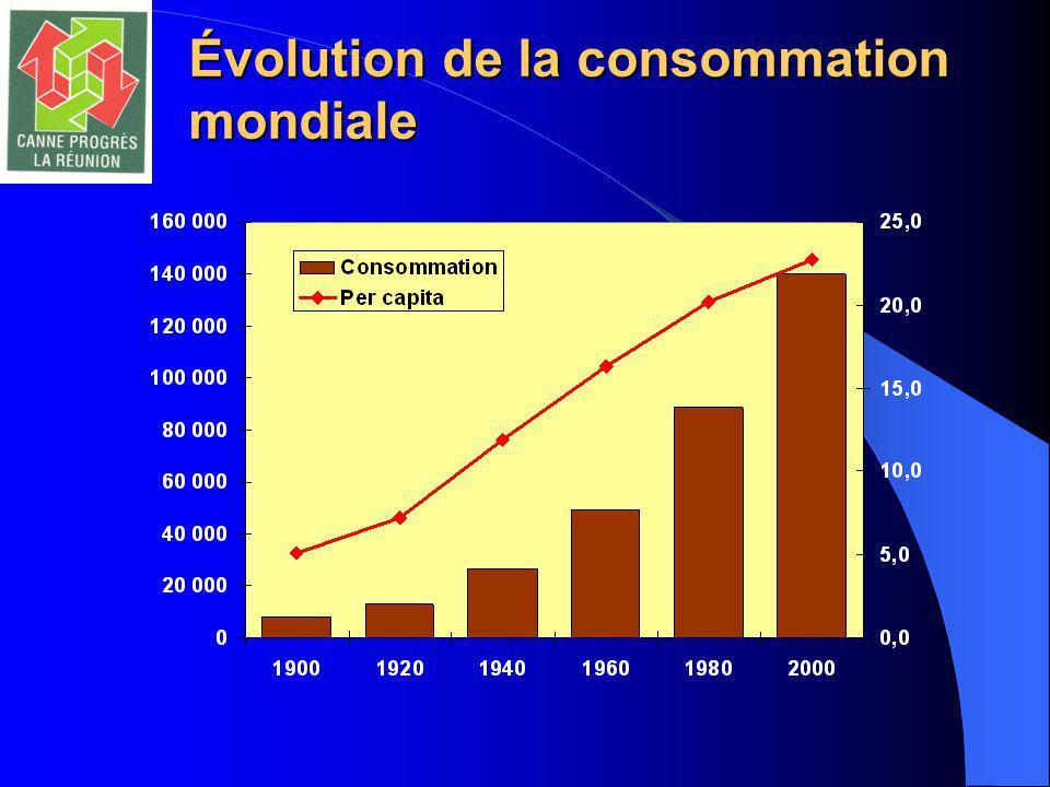 Évolution de la consommation mondiale
