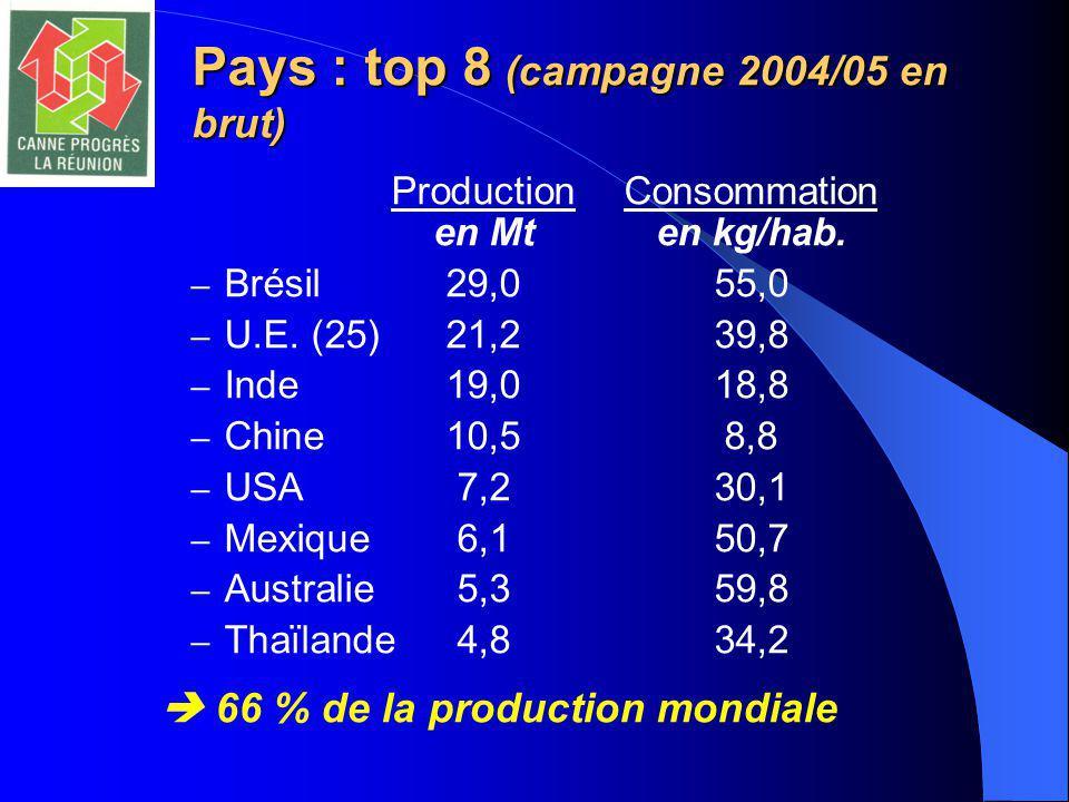 Pays : top 8 (campagne 2004/05 en brut) ProductionConsommation en Mten kg/hab.