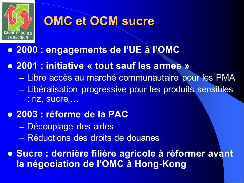 OMC et OCM sucre 2000 : engagements de l'UE à l'OMC 2001 : initiative « tout sauf les armes » – Libre accès au marché communautaire pour les PMA – Libéralisation progressive pour les produits sensibles : riz, sucre,… 2003 : réforme de la PAC – Découplage des aides – Réductions des droits de douanes Sucre : dernière filière agricole à réformer avant la négociation de l'OMC à Hong-Kong