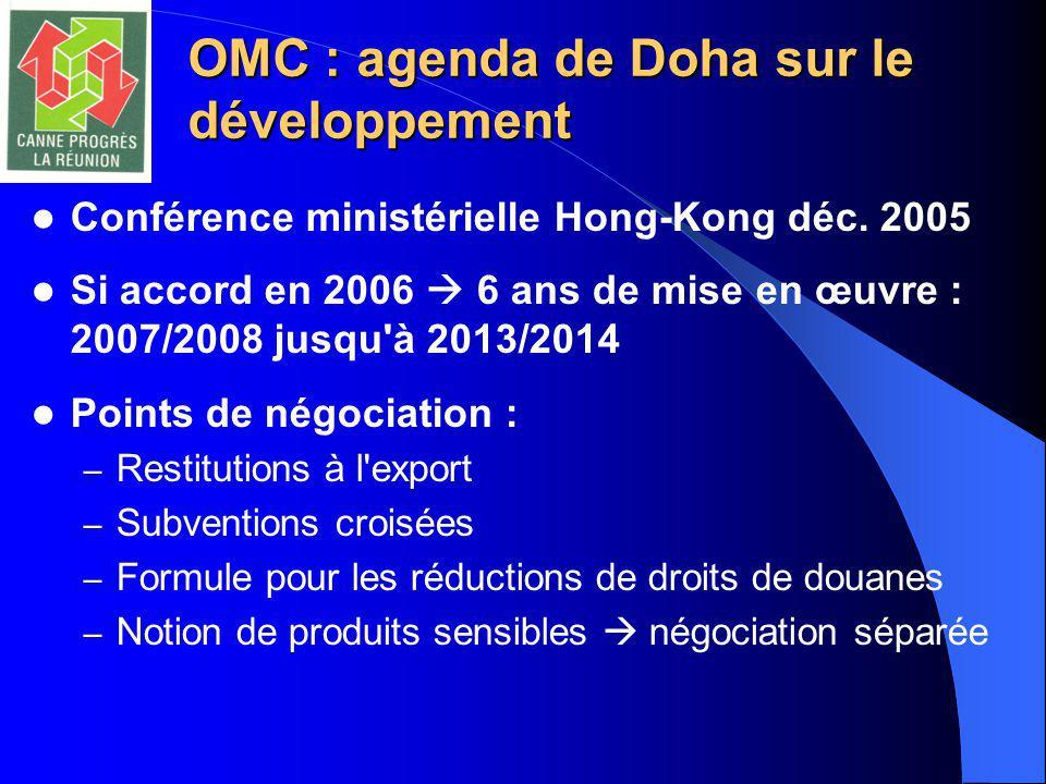 OMC : agenda de Doha sur le développement Conférence ministérielle Hong-Kong déc. 2005 Si accord en 2006  6 ans de mise en œuvre : 2007/2008 jusqu'à