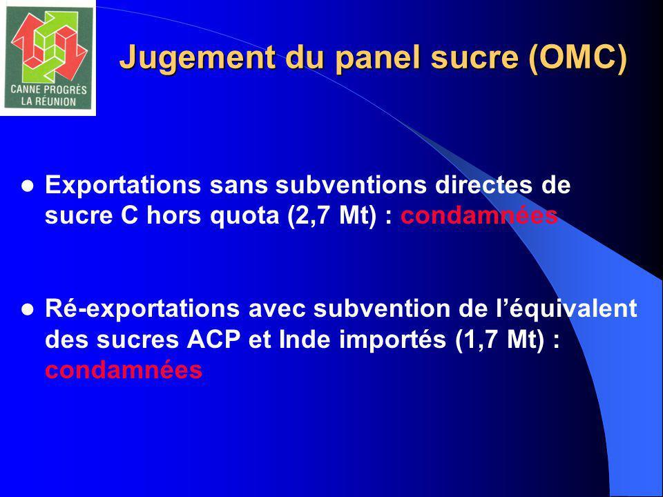 Jugement du panel sucre (OMC) Exportations sans subventions directes de sucre C hors quota (2,7 Mt) : condamnées Ré-exportations avec subvention de l'équivalent des sucres ACP et Inde importés (1,7 Mt) : condamnées
