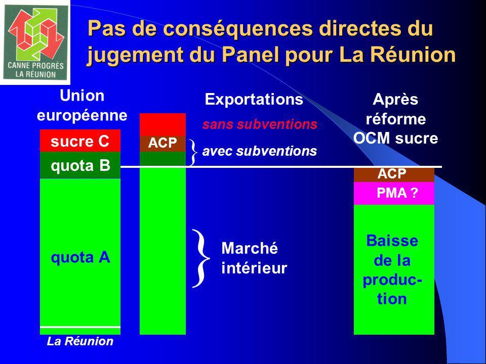 Baisse de la produc- tion Pas de conséquences directes du jugement du Panel pour La Réunion ACP Exportations sans subventions avec subventions } Union