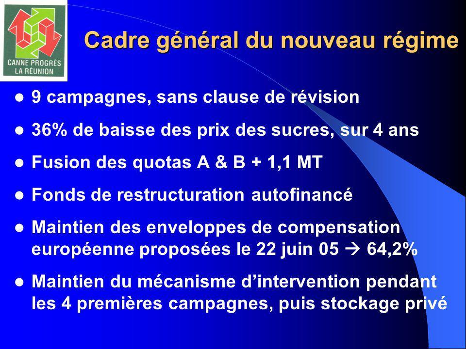 Cadre général du nouveau régime 9 campagnes, sans clause de révision 36% de baisse des prix des sucres, sur 4 ans Fusion des quotas A & B + 1,1 MT Fon