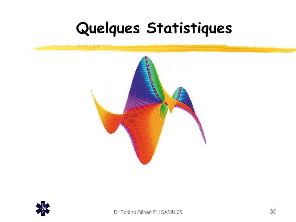 Dr Bodino Gilbert PH SAMU 06 31 Quelques Statistiques znombre d 'appels reçus/an : 248 000.