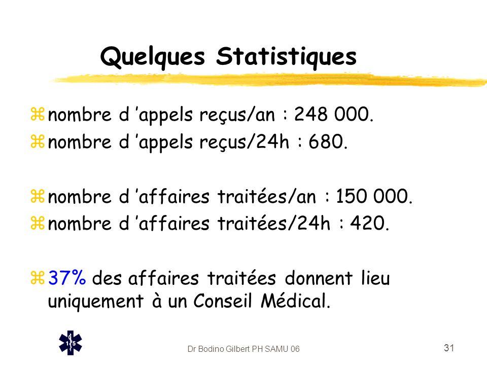 Dr Bodino Gilbert PH SAMU 06 31 Quelques Statistiques znombre d 'appels reçus/an : 248 000. znombre d 'appels reçus/24h : 680. znombre d 'affaires tra