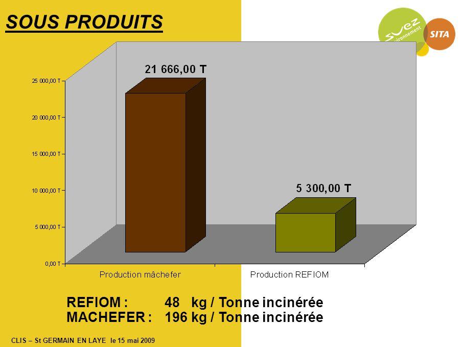 CLIS – St GERMAIN EN LAYE le 15 mai 2009 REFIOM : 48 kg / Tonne incinérée MACHEFER : 196 kg / Tonne incinérée SOUS PRODUITS