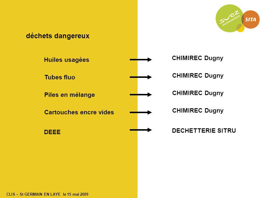 CLIS – St GERMAIN EN LAYE le 15 mai 2009 déchets dangereux Huiles usagées Tubes fluo Piles en mélange Cartouches encre vides DEEE CHIMIREC Dugny DECHETTERIE SITRU