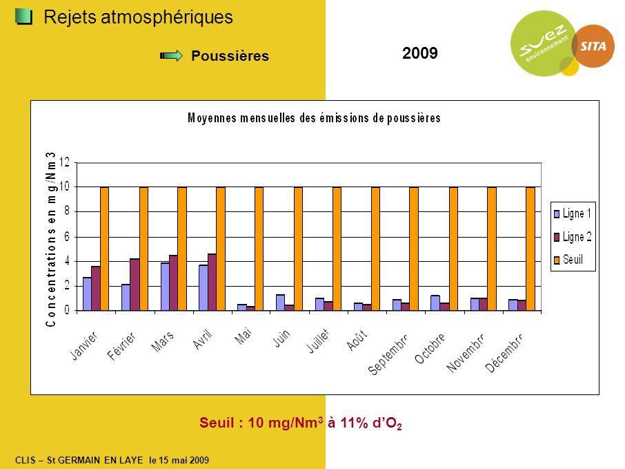 CLIS – St GERMAIN EN LAYE le 15 mai 2009 Rejets atmosphériques Poussières Seuil : 10 mg/Nm 3 à 11% d'O 2 2009