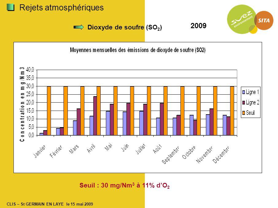 CLIS – St GERMAIN EN LAYE le 15 mai 2009 Dioxyde de soufre (SO 2 ) Seuil : 30 mg/Nm 3 à 11% d'O 2 2009 Rejets atmosphériques