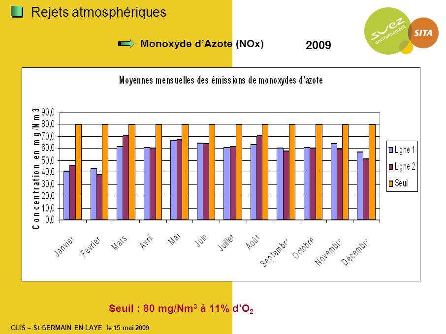 CLIS – St GERMAIN EN LAYE le 15 mai 2009 Monoxyde d'Azote (NOx) Seuil : 80 mg/Nm 3 à 11% d'O 2 2009 Rejets atmosphériques