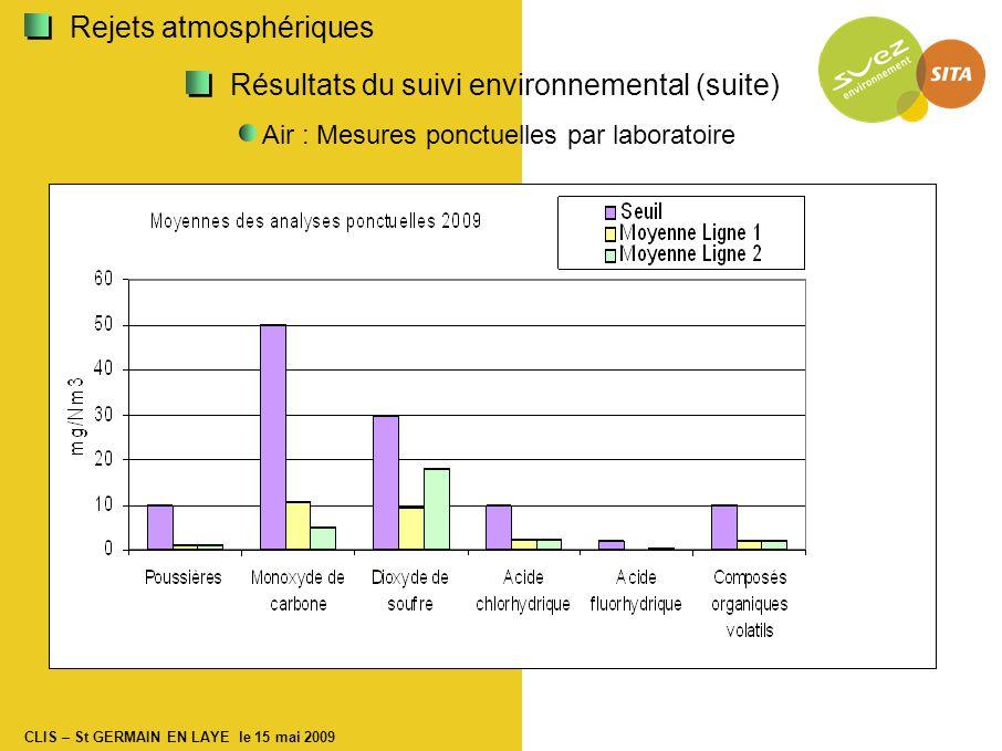 CLIS – St GERMAIN EN LAYE le 15 mai 2009 Résultats du suivi environnemental (suite) Air : Mesures ponctuelles par laboratoire Rejets atmosphériques
