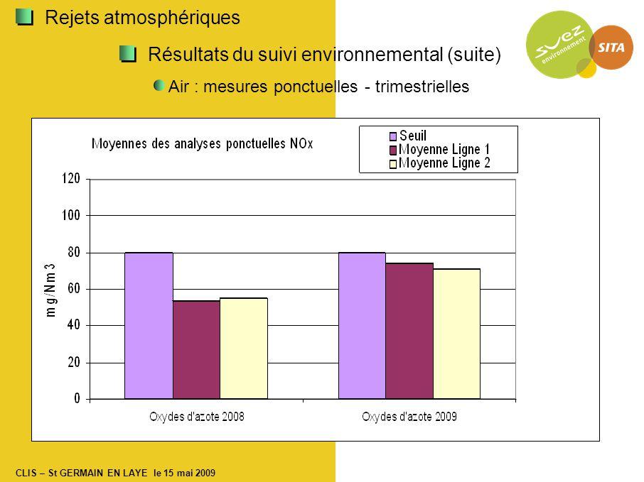 CLIS – St GERMAIN EN LAYE le 15 mai 2009 Résultats du suivi environnemental (suite) Air : mesures ponctuelles - trimestrielles Rejets atmosphériques