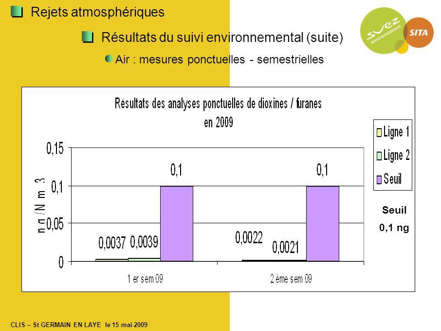 CLIS – St GERMAIN EN LAYE le 15 mai 2009 Résultats du suivi environnemental (suite) Air : mesures ponctuelles - semestrielles Seuil 0,1 ng Rejets atmosphériques