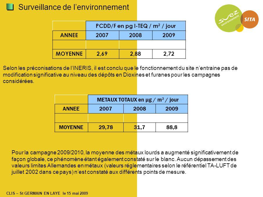 Surveillance de l'environnement PCDD/F en pg I-TEQ / m 2 / jour ANNEE200720082009 MOYENNE2,692,882,72 Selon les préconisations de l'INERIS, il est conclu que le fonctionnement du site n'entraine pas de modification significative au niveau des dépôts en Dioxines et furanes pour les campagnes considérées.