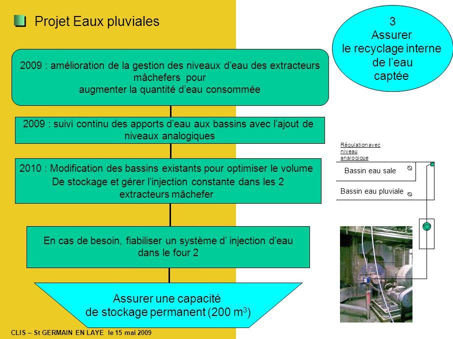 CLIS – St GERMAIN EN LAYE le 15 mai 2009 2009 : amélioration de la gestion des niveaux d'eau des extracteurs mâchefers pour augmenter la quantité d'eau consommée Assurer une capacité de stockage permanent (200 m 3 ) 2009 : suivi continu des apports d'eau aux bassins avec l'ajout de niveaux analogiques 2010 : Modification des bassins existants pour optimiser le volume De stockage et gérer l'injection constante dans les 2 extracteurs mâchefer Bassin eau sale Bassin eau pluviale Régulation avec niveau analogique En cas de besoin, fiabiliser un système d' injection d'eau dans le four 2 3 Assurer le recyclage interne de l'eau captée Projet Eaux pluviales