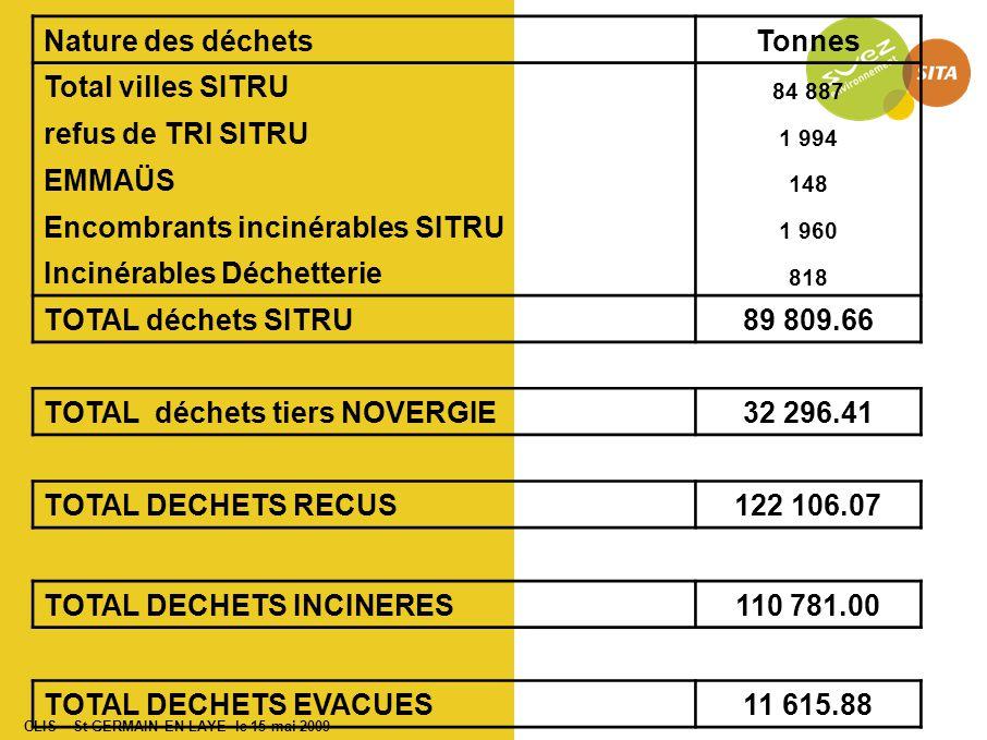 CLIS – St GERMAIN EN LAYE le 15 mai 2009 Nature des déchetsTonnes Total villes SITRU 84 887 refus de TRI SITRU 1 994 EMMAÜS 148 Encombrants incinérables SITRU 1 960 Incinérables Déchetterie 818 TOTAL déchets SITRU89 809.66 TOTAL déchets tiers NOVERGIE32 296.41 TOTAL DECHETS RECUS122 106.07 TOTAL DECHETS INCINERES110 781.00 TOTAL DECHETS EVACUES11 615.88
