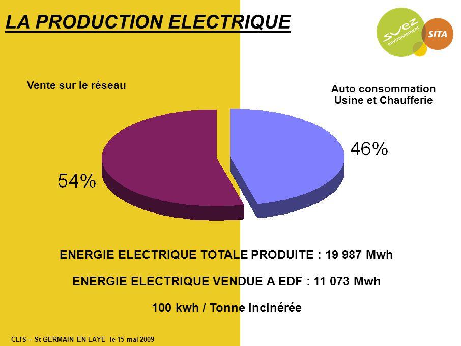 CLIS – St GERMAIN EN LAYE le 15 mai 2009 Acide chlorhydrique (HCl) Seuil : 10 mg/Nm 3 à 11% d'O 2 2009 Rejets atmosphériques