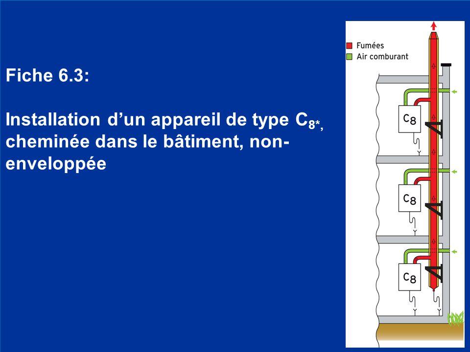 25 Fiche 6.3: Installation d'un appareil de type C 8*, cheminée dans le bâtiment, non- enveloppée