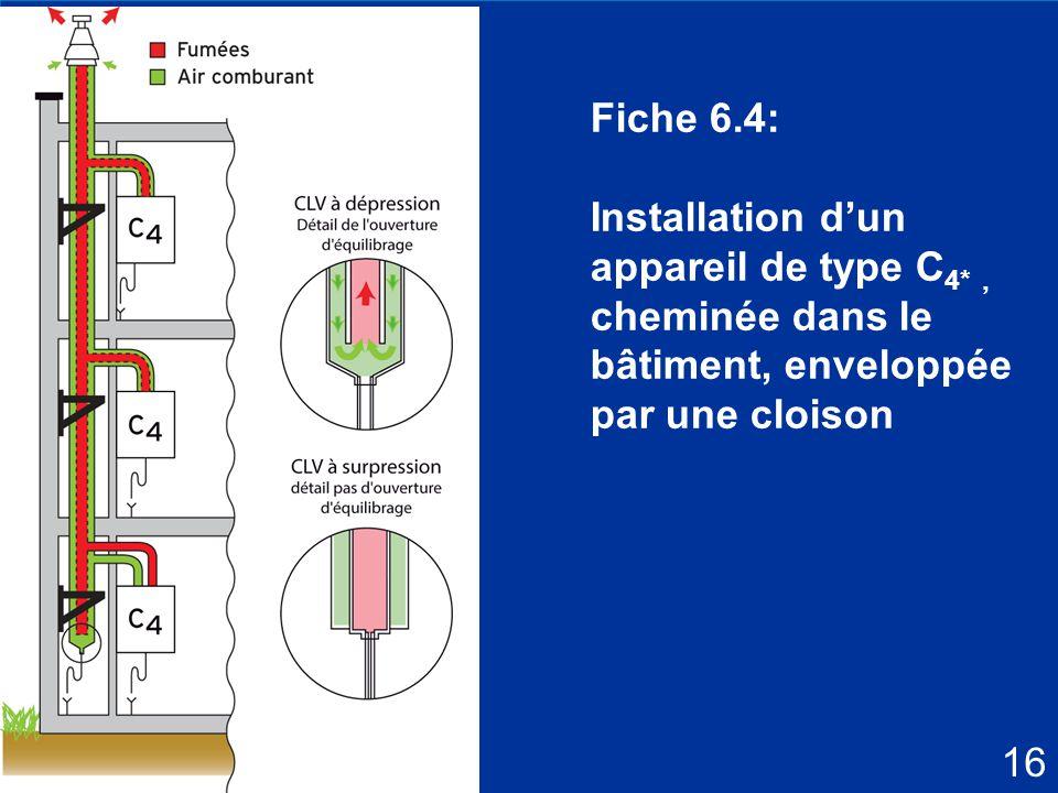 26 Fiche 6.4: Installation d'un appareil de type C 4*, cheminée dans le bâtiment, enveloppée par une cloison 16