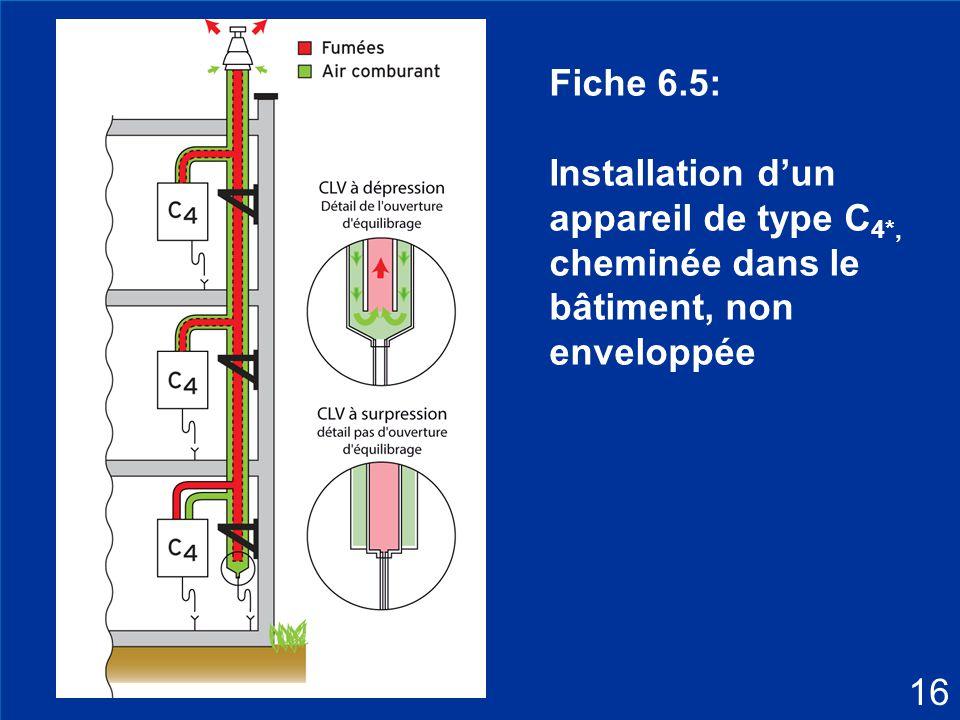 29 Fiche 6.5: Installation d'un appareil de type C 4*, cheminée dans le bâtiment, non enveloppée 16