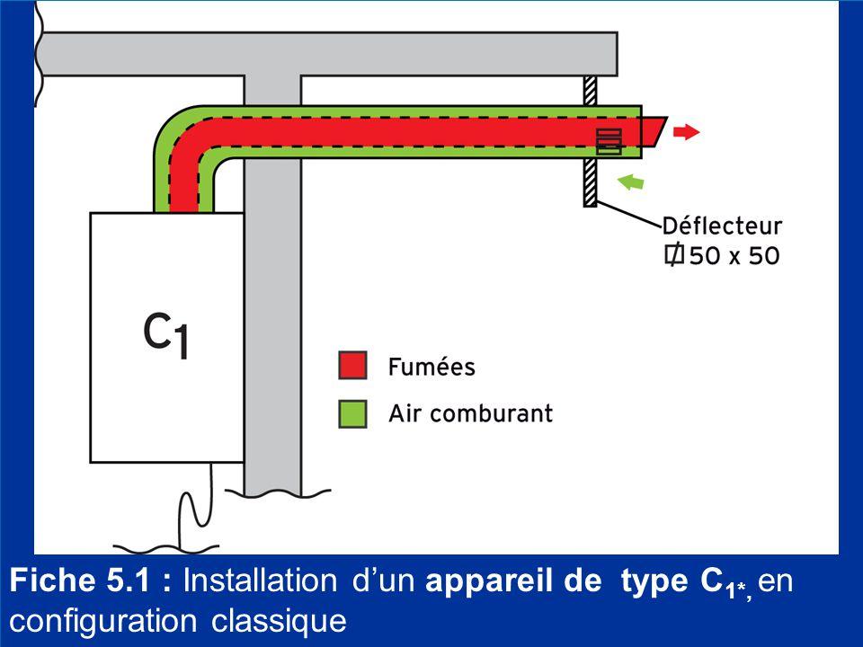 3 Fiche 5.1 : Installation d'un appareil de type C 1*, en configuration classique
