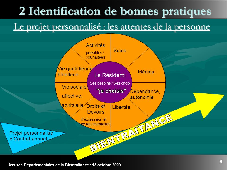 8 Assises Départementales de la Bientraitance : 15 octobre 2009 Soins Médical Dépendance, autonomie Libertés, Activités possibles / souhaitées Vie soc