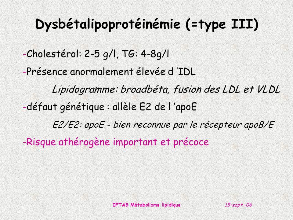 15-sept.-06IFTAB Métabolisme lipidique Dysbétalipoprotéinémie (=type III) -Cholestérol: 2-5 g/l, TG: 4-8g/l -Présence anormalement élevée d 'IDL Lipidogramme: broadbéta, fusion des LDL et VLDL -défaut génétique : allèle E2 de l 'apoE E2/E2: apoE - bien reconnue par le récepteur apoB/E -Risque athérogène important et précoce