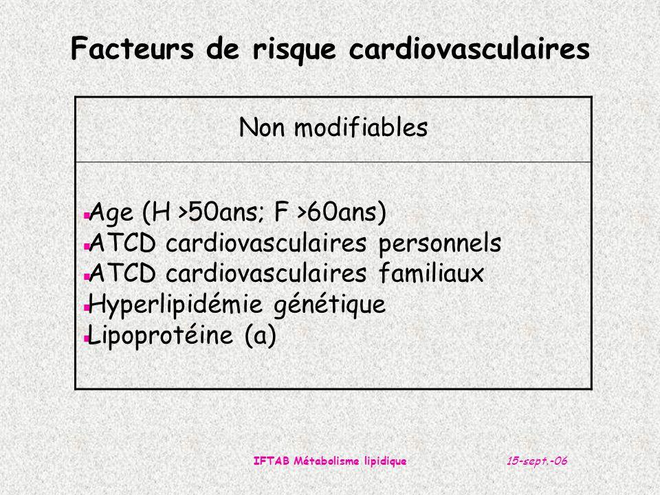 15-sept.-06IFTAB Métabolisme lipidique Facteurs de risque cardiovasculaires HTA: stress mécanique et souffrance endothéliale, DNID: insulinoR: augm VLDL, dim HDL Modifiables ComportementauxMétaboliques  Tabagisme  Graisses saturées  Alcool  Sédentarité  Obésité viscérale  Pression artérielle  Diabète  Cholestérol total & LDL *  HDL cholestérol <1mmol/L *  Triglycérides  CRP fibrinogène *: *: protecteur si >1,5 mmol/L