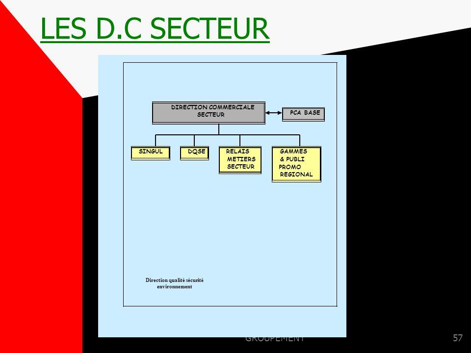 GROUPEMENT56 LES LEVIERS DES D.C OBJECTIFS MARKETING ACHAT ET PRODUCTION LOGISTIQUE & INFORMATIQUE CONTRÔLE DE L'APPLICATION EN PDV