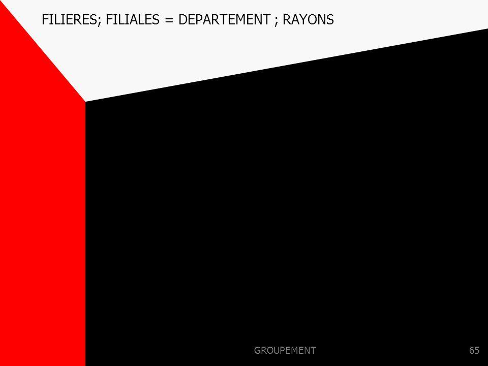 GROUPEMENT64 EN RESUME DEUX ENTITEES FORTES :  UN ETAGE MARKETING :Les régions  UN ETAGE COMMERCIAL ET UNE FORCE DE VENTE : Les D.C (déploiement sur