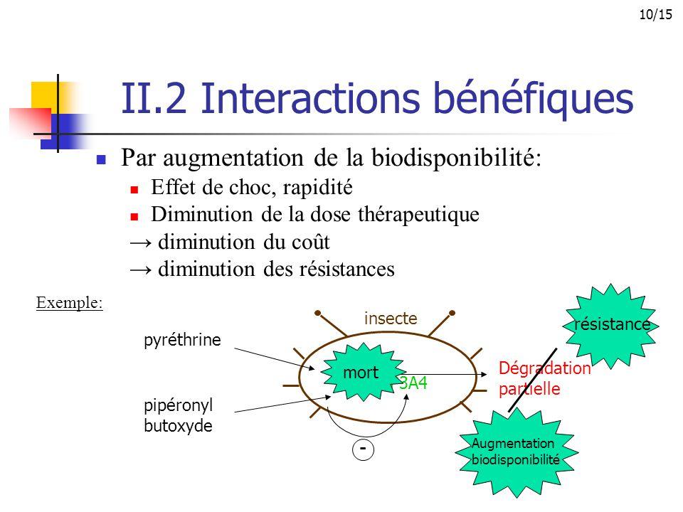 II.2 Interactions bénéfiques Par augmentation de la biodisponibilité: Effet de choc, rapidité Diminution de la dose thérapeutique → diminution du coût