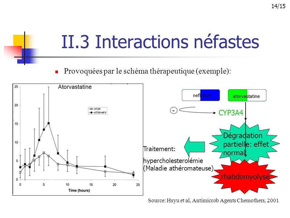 II.3 Interactions néfastes Provoquées par le schéma thérapeutique (exemple): Source: Hsyu et al, Antimicrob Agents Chemothers, 2001 Dégradation partie