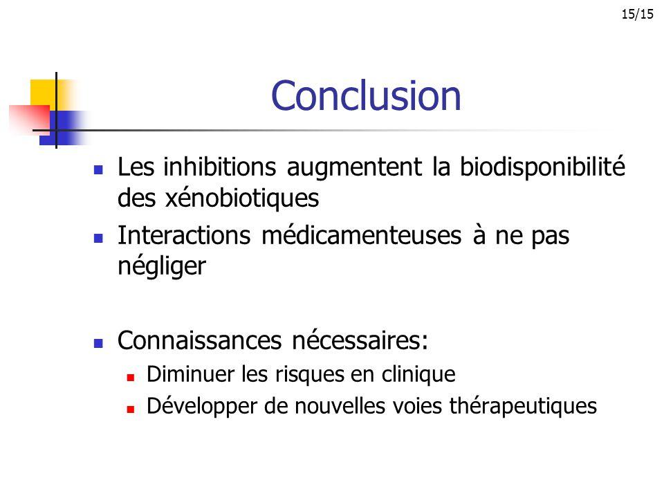 Conclusion Les inhibitions augmentent la biodisponibilité des xénobiotiques Interactions médicamenteuses à ne pas négliger Connaissances nécessaires: