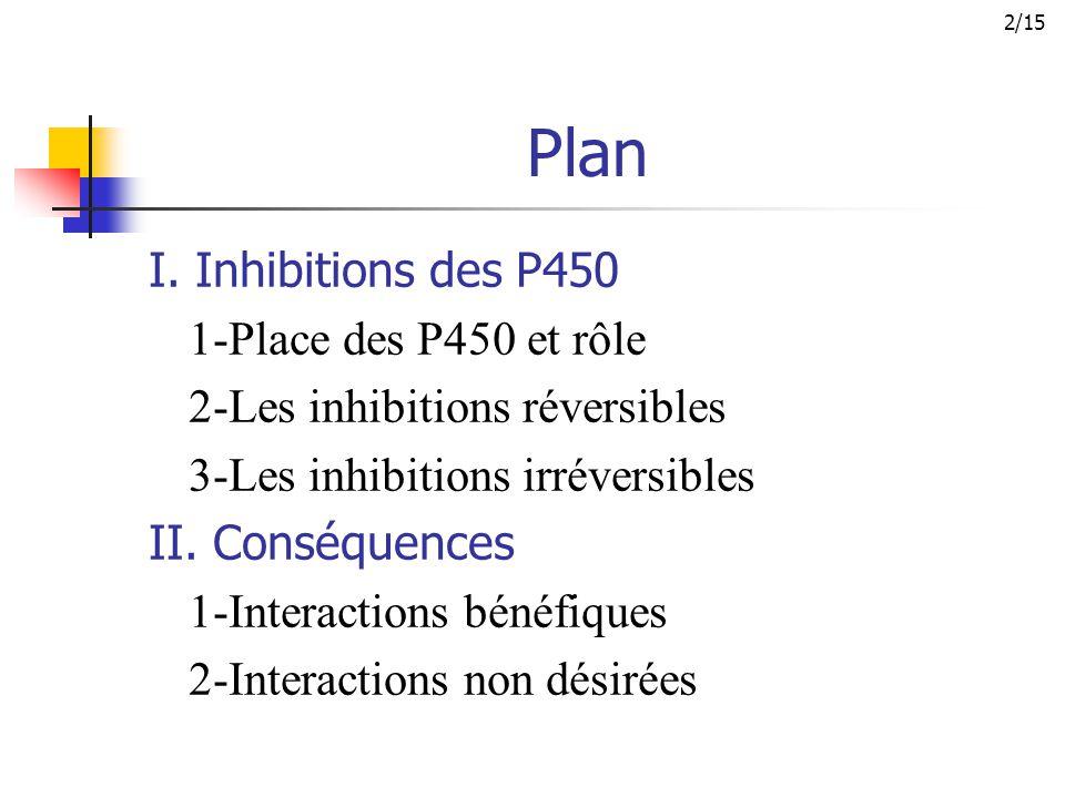 Plan I. Inhibitions des P450 1-Place des P450 et rôle 2-Les inhibitions réversibles 3-Les inhibitions irréversibles II. Conséquences 1-Interactions bé