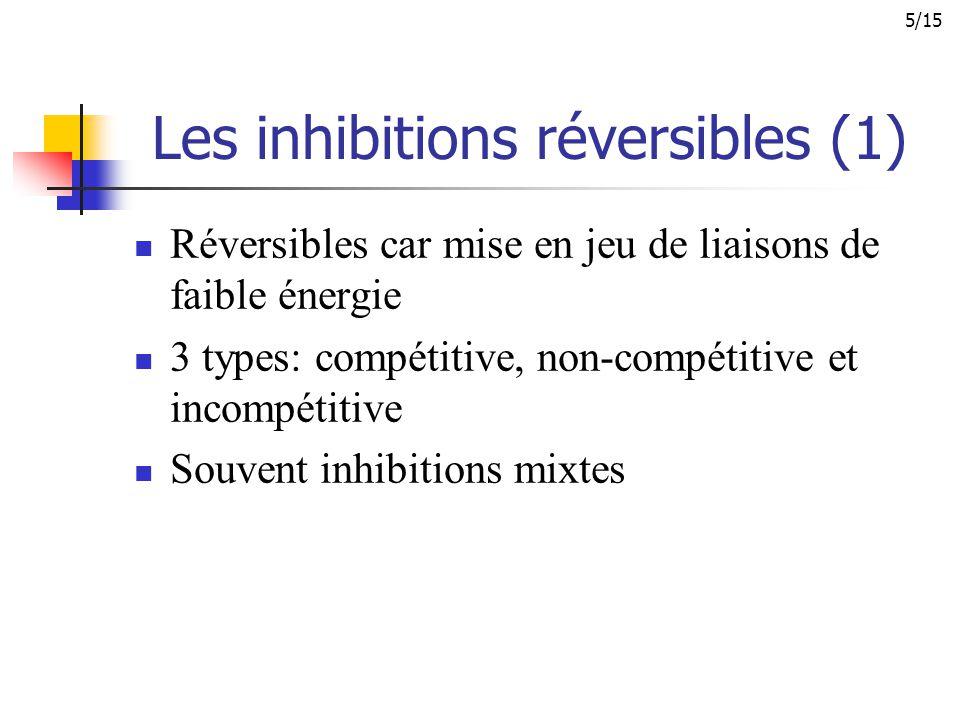 Les inhibitions réversibles (1) Réversibles car mise en jeu de liaisons de faible énergie 3 types: compétitive, non-compétitive et incompétitive Souve
