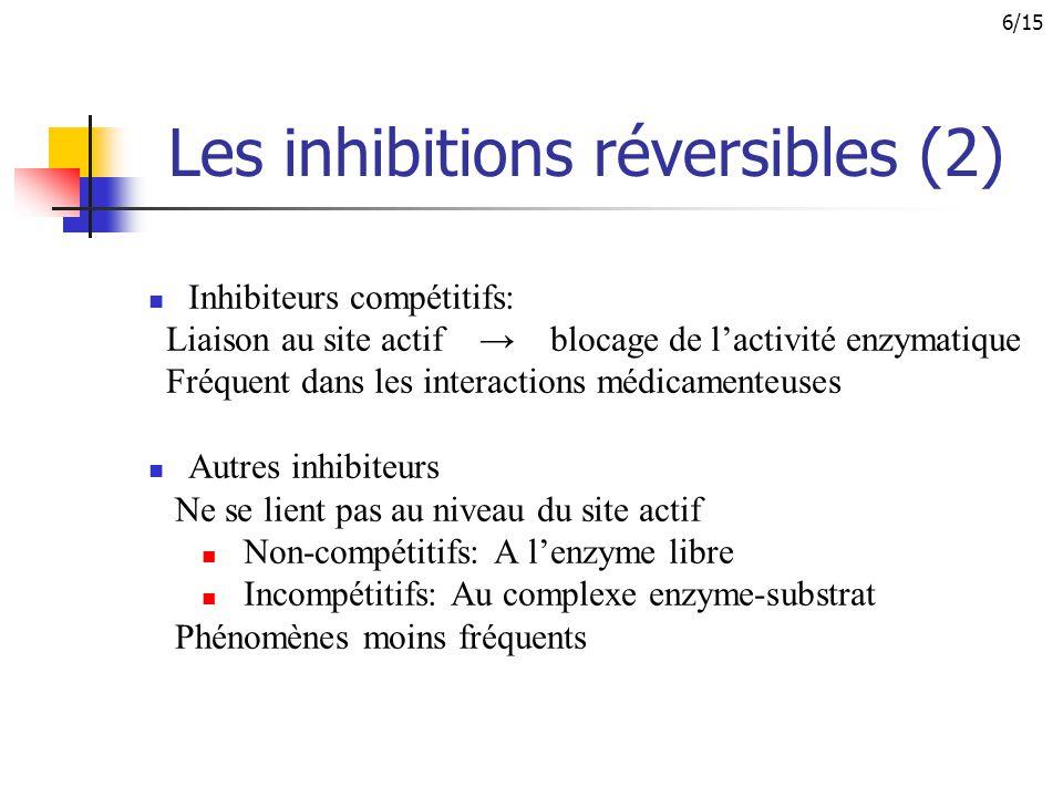 Inhibiteurs compétitifs: Liaison au site actif → blocage de l'activité enzymatique Fréquent dans les interactions médicamenteuses Autres inhibiteurs N
