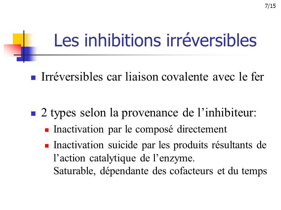 Les inhibitions irréversibles Irréversibles car liaison covalente avec le fer 2 types selon la provenance de l'inhibiteur: Inactivation par le composé